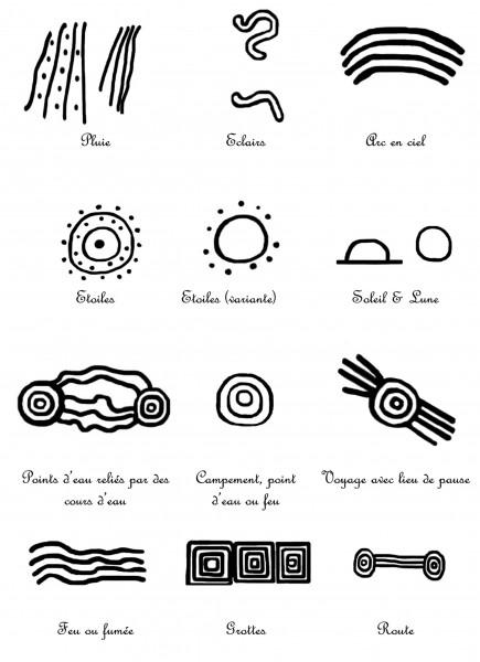 Symboles Aborigenes Nature